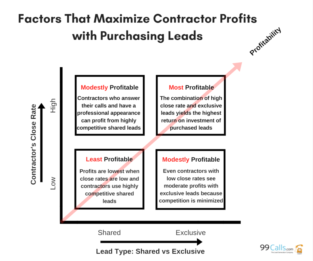 Factors That Maximize Profits from Leads.PNG